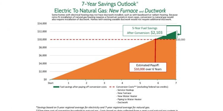 7-Year Savings Outlook:
