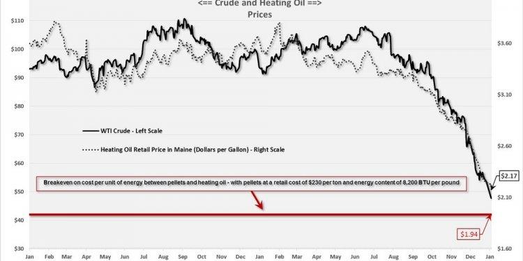 Domestic heating oil price