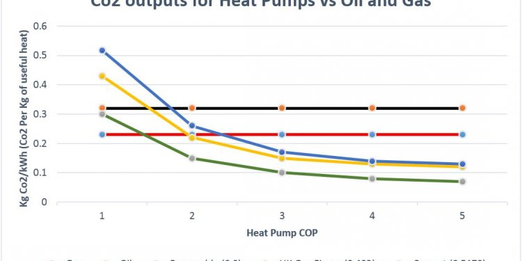 Heat Pump Co2 Output vs Oil