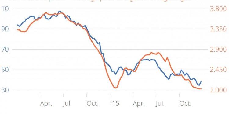 Oil prices vs gas prices