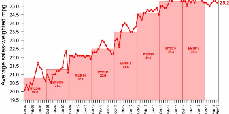 How Low Oil Prices Are Erasing