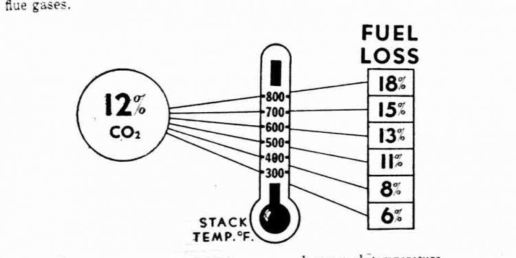 Audel guide to oil burner