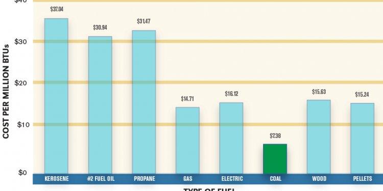 Fuel Costs Comparison Chart