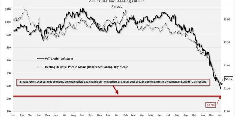 And heating oil prices