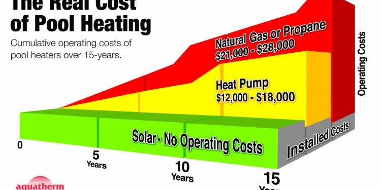 Solar pool heater destin fort