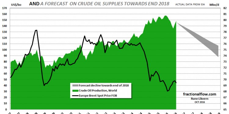 Subprime oil: Deflation of the