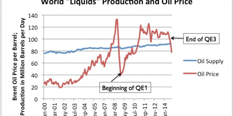 Oil price is monthly average