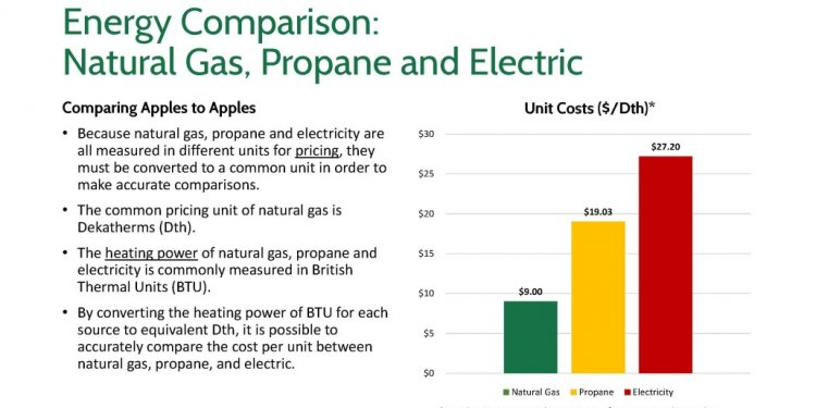 Compare propane to natural gas