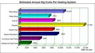 heat pump vs furnace annual home heating price chart