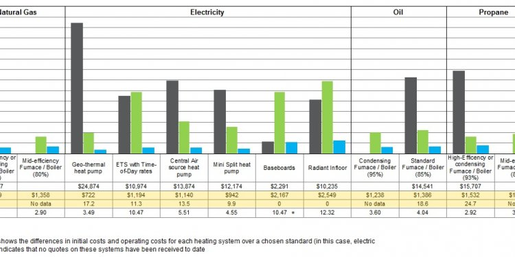 Heating system cost Comparisons
