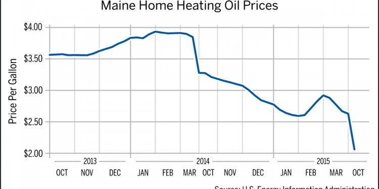 Maine home heating oil prices