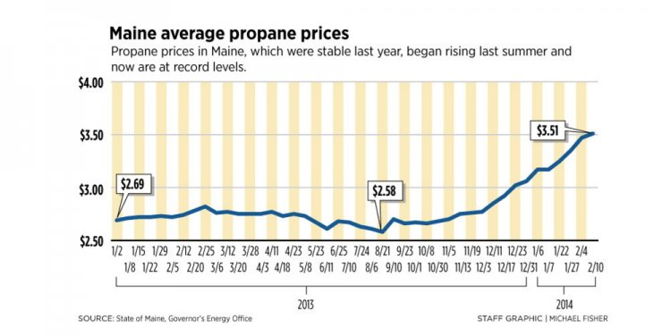 Current Propane prices in Maine