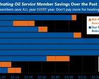 Best oil prices