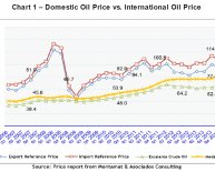 Domestic oil prices Chart