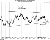 Home heating oil Chart