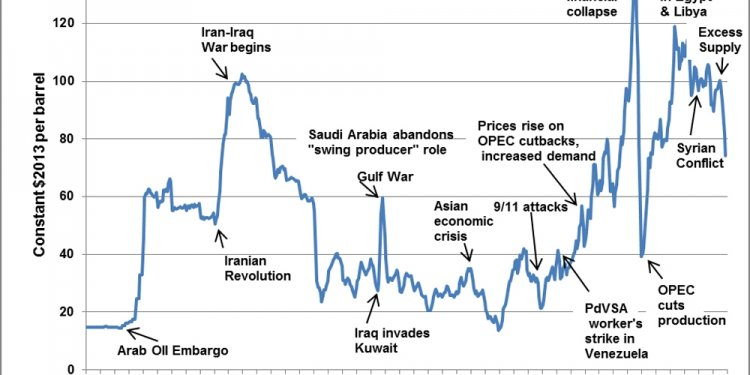 Historical fuel oil prices